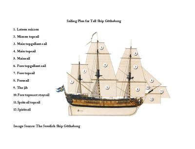 Götheborg's Sailing Plan (Image source: The Swedish Ship Götheborg)